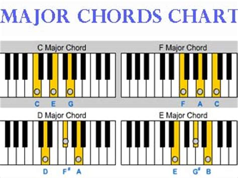 ladydpiano primary and secondary triads figured bass