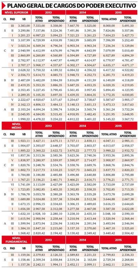 aumento de salario de militar do exercito em 2016 tabela de aumento exercito brasileiro 2016