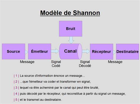 Modele De Shannon fichier mod 232 le de shannon communication png wikip 233 dia