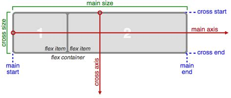 unity layout element flexible height a complete guide to flexbox css tricks