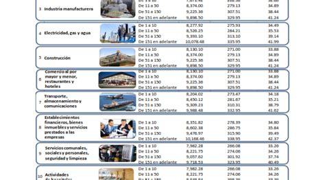 sat tabla del salario minimo 2016 sat tablas de sueldos y salarios 2016 upcoming 2015 2016