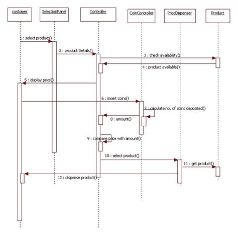 d3 sequence diagram class diagram of vending machine pictures to pin on
