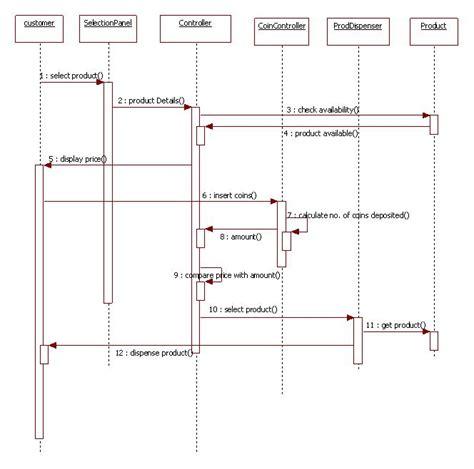 collaboration diagram for restaurant management system uml diagrams vending machine it kaka