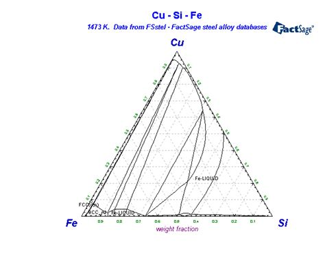 al si cu phase diagram fsstel factsage steel alloy phase diagrams