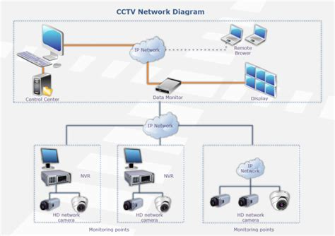 cctv network templates and examples