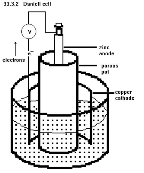diagram of daniell cell unph33 1