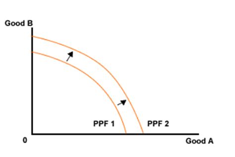 ppf section harrod domar growth model