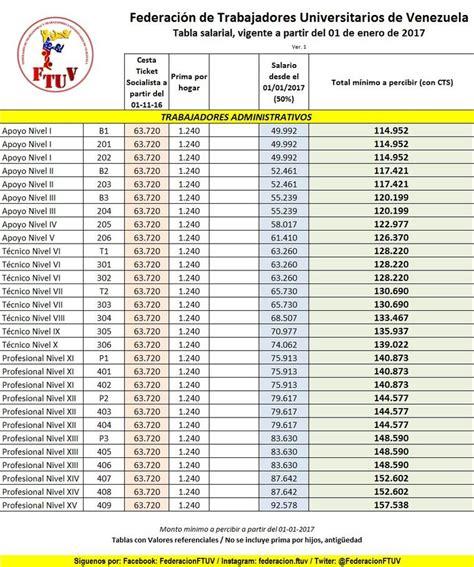 tabla de sueldos profesores universitarios propuesta para estos son los sueldos que tendr 225 n los docentes tras el