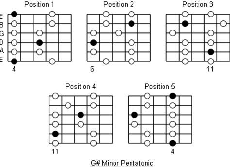 G# Minor Pentatonic Scale: Note Information And Scale ... G Sharp Chord Guitar Finger Position