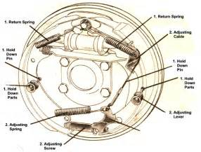 Drum Brake System Definition Brakes Pulsating Page 2 Vintage Mustang Forums