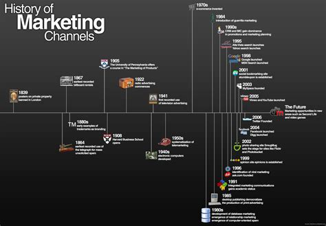 Harvard Mba Timeline by Timeline Of Marketing Channels Graphic Avalaunch Media