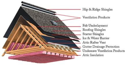 an average warranty of roof will put on a roof 12 tips on how to install shingles roofcalc org