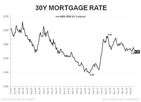 Mba Mortgage Applications Definition by Mortgage Demand The Soft Streak Ends At 12