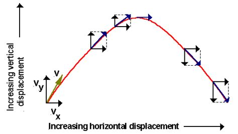 projectile motion diagram vector diagram of projectile motion choice image how to