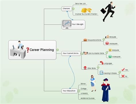 How To Create Career Planning Mind Map Career Mind Map Template