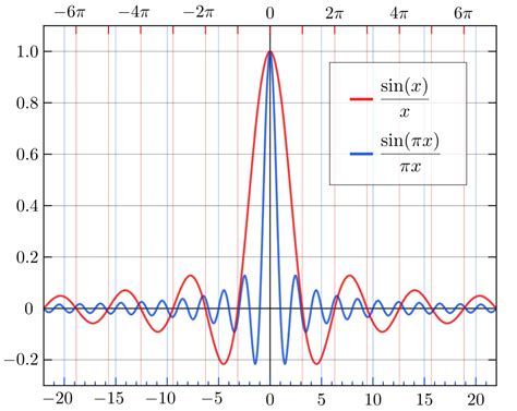 high pass filter matlab fft low pass filter and fft for beginners with python signal processing stack exchange