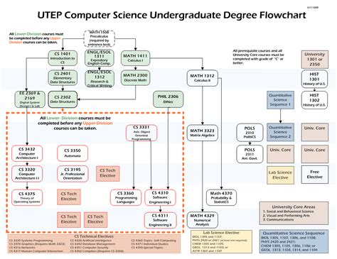 tech mechanical engineering flowchart tech mechanical engineering flowchart flowchart in