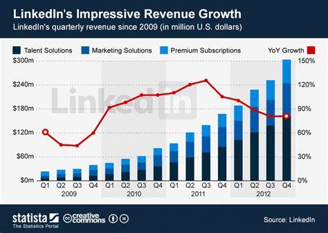 Chart: LinkedIn's Impressive Revenue Growth   Statista
