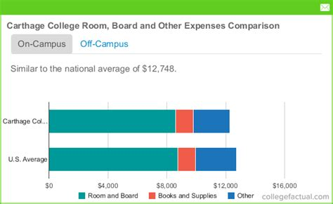 Carthage College Tuition Room And Board carthage college room board costs dorms meals other