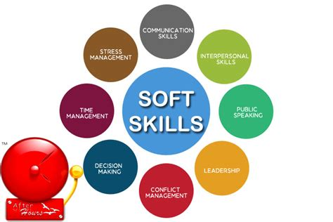 Soft Skills Syllabus Mba by After Hours Education Java Institute Spoken