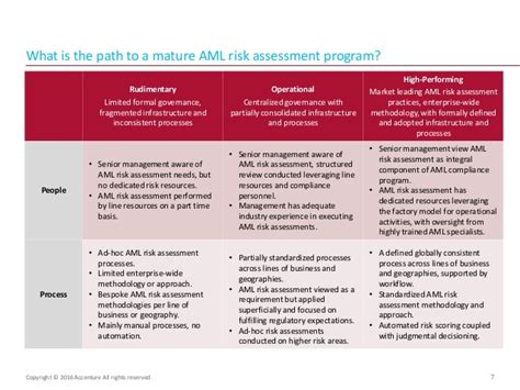 anti money laundering aml risk assessment process