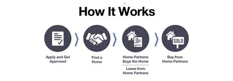 home partners of america s new path to homeownership