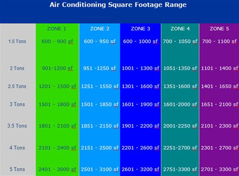 How Much Is 500 Square Feet choosing the right mini split system for your house or
