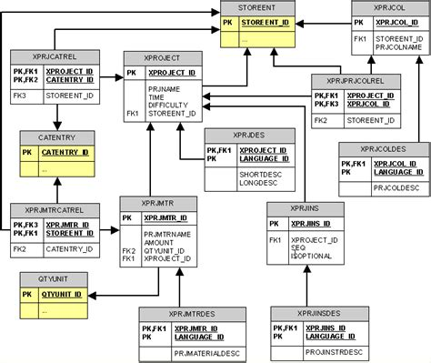database schema diagram db schema diagram sql diagram elsavadorla