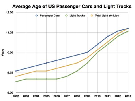 age si鑒e auto polk finds average age of us light vehicles continues to