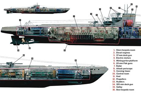 list of synonyms and antonyms of the word u boat type 9 - U Boat Range