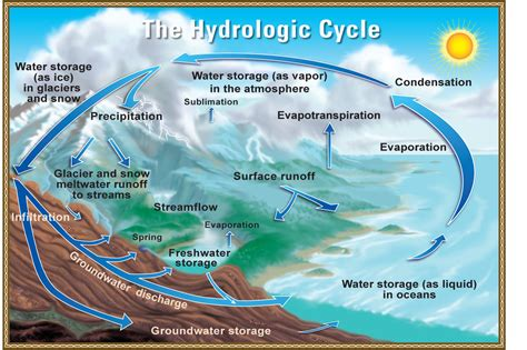 water cycle diagram usgs professional paper 1386 a figure gallery 1 figure 7