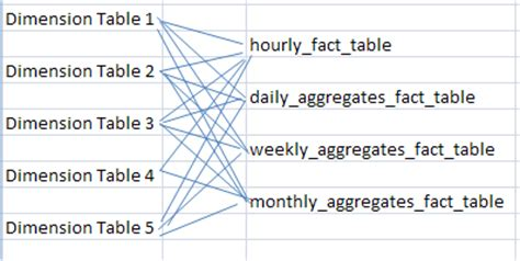 aggregate tables in data warehouse exles mapping a data warehouse schema to hbase stack overflow