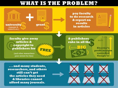 what is the problem justpublics 365 reimagining scholarly communication for