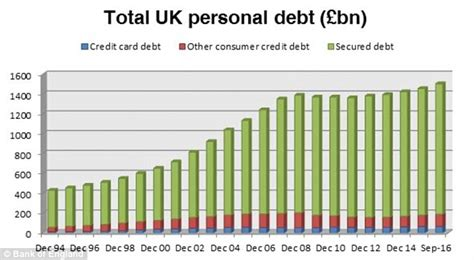 Mba Debt Salary Breakdown Personal by Household Debt Hits A Record High Of 163 1 5 Trillion Says