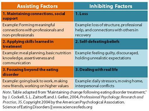 disorder meal plan template maintaining change following intensive disorder