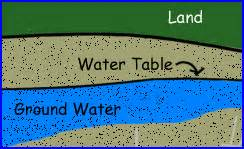 The Water Table Is eek water cycle fill er up the water table