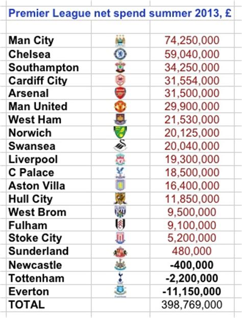epl position number crunched premier league summer transfers by club
