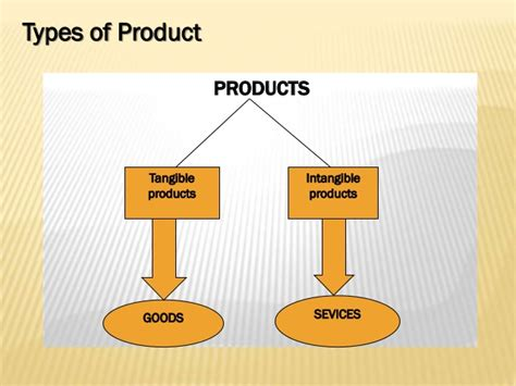 Classification Of Consumer Products Mba Notes by Product In Theory And Practice