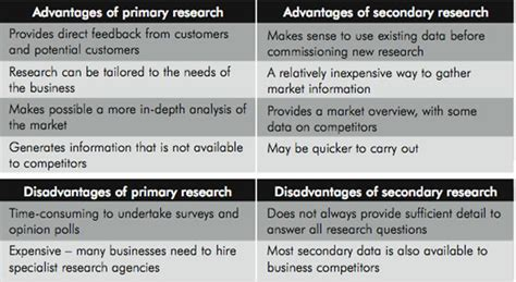 Advantages And Disadvantages Of Desking by The Market Research Process Using Market Research To