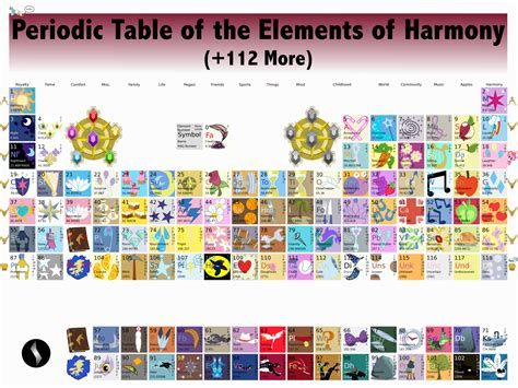u on the periodic table deviantart appreciation station the more we the