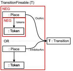 pattern rule wikipedia viatra2 benchmarks petri net simulation benchmark