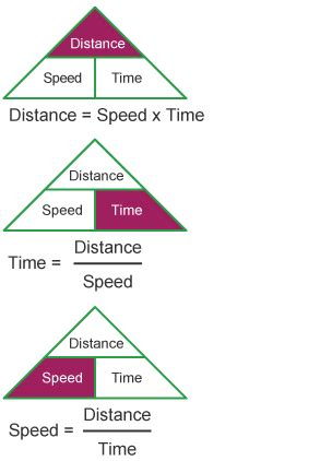 distance and time bitesize national 4 maths distance speed and time