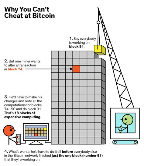 bitcoin block answers to frequently asked bitcoin questions