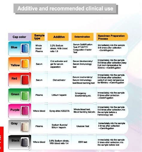 what color for cbc blood draw and tests blood sle extras