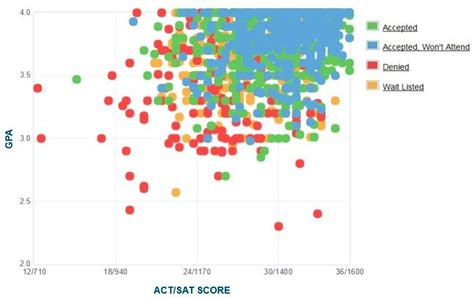 Rpi Mba Ranking by Rpi Gpa Sat Scores And Act Scores For Admission