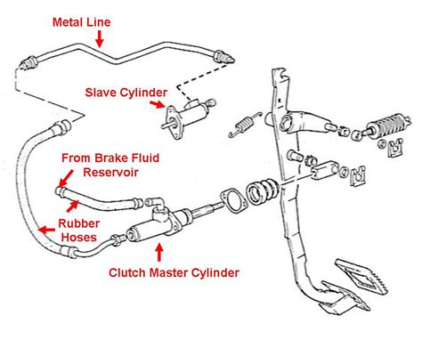 clutch hydraulics hydraulic clutch system diagram on 1998 chevy silverado radio wiring diagram