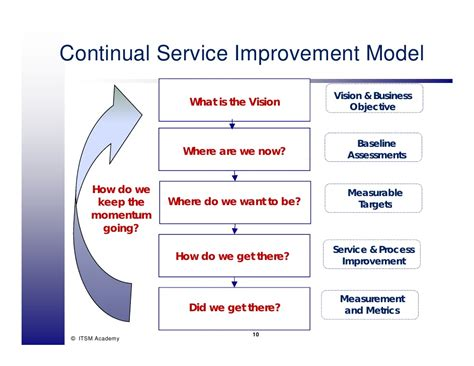 continual service improvement template v3 continual service improvement itsm academy webinar