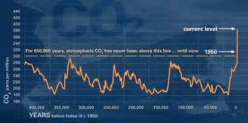 Variation in carbon dioxide concentration during the past 400 000