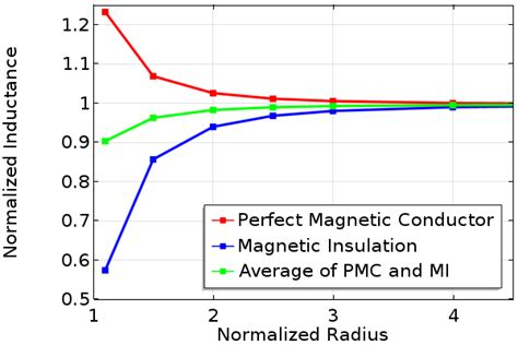 average power consumption in inductor how to choose between boundary conditions for coil modeling comsol