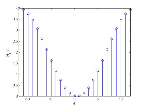 matlab how to recognize low high band pass filters after fft